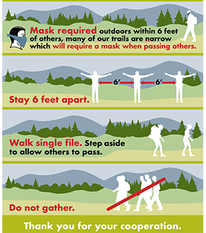 Mask required outdoors within 6 feet of others, many of our trails are narrow which require a mask when passing others. Stay 6 feet apart. Walk single file. Step aside to allow others to pass. Do not gather.