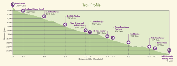 trail profile of Mount Umunhum trail